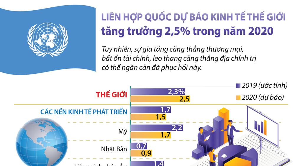 Liên Hợp quốc dự báo kinh tế thế giới tăng trưởng 2,5% trong năm 2020